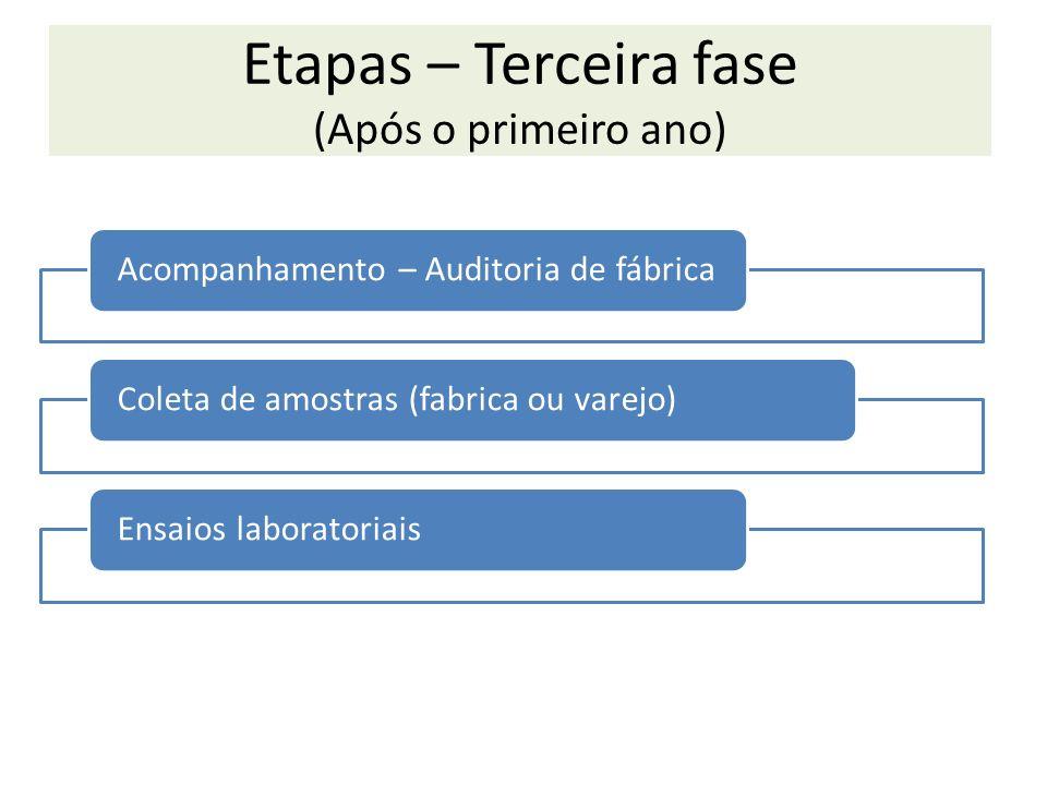 Etapas – Terceira fase (Após o primeiro ano)