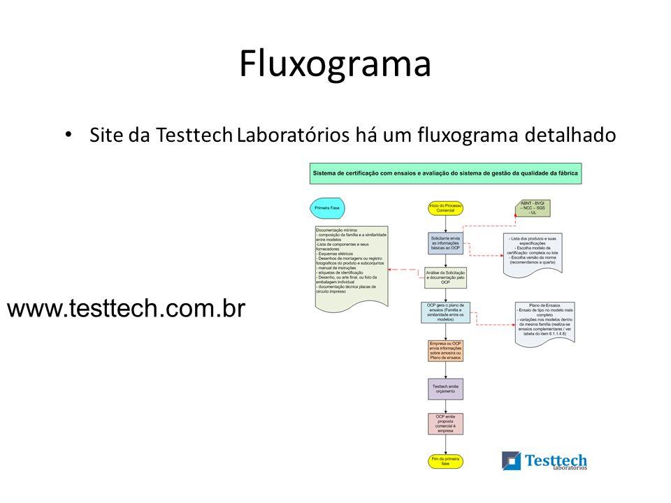 Fluxograma www.testtech.com.br