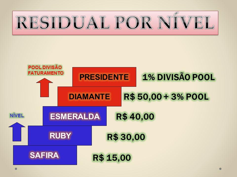 RESIDUAL POR NÍVEL 1% DIVISÃO POOL R$ 50,00 + 3% POOL R$ 40,00