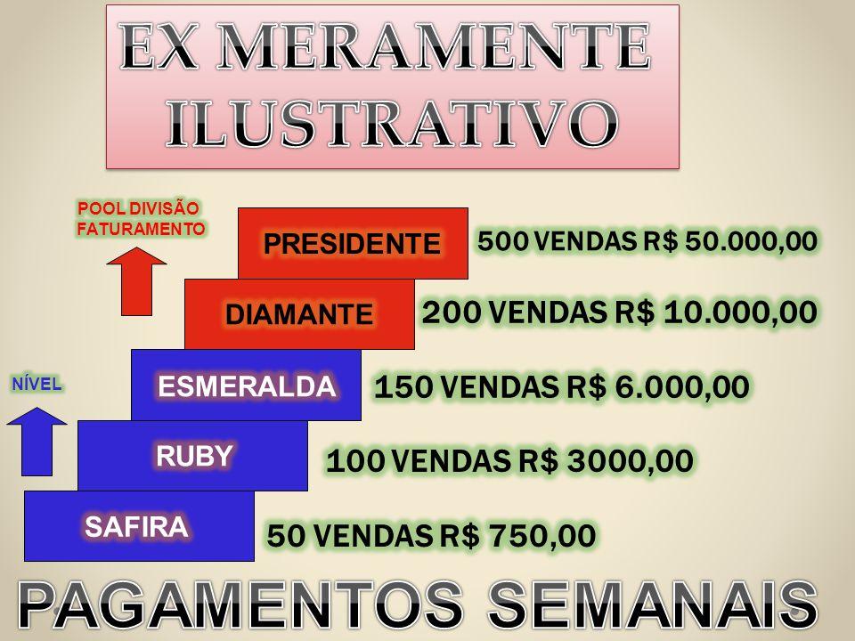 EX MERAMENTE ILUSTRATIVO PAGAMENTOS SEMANAIS 200 VENDAS R$ 10.000,00