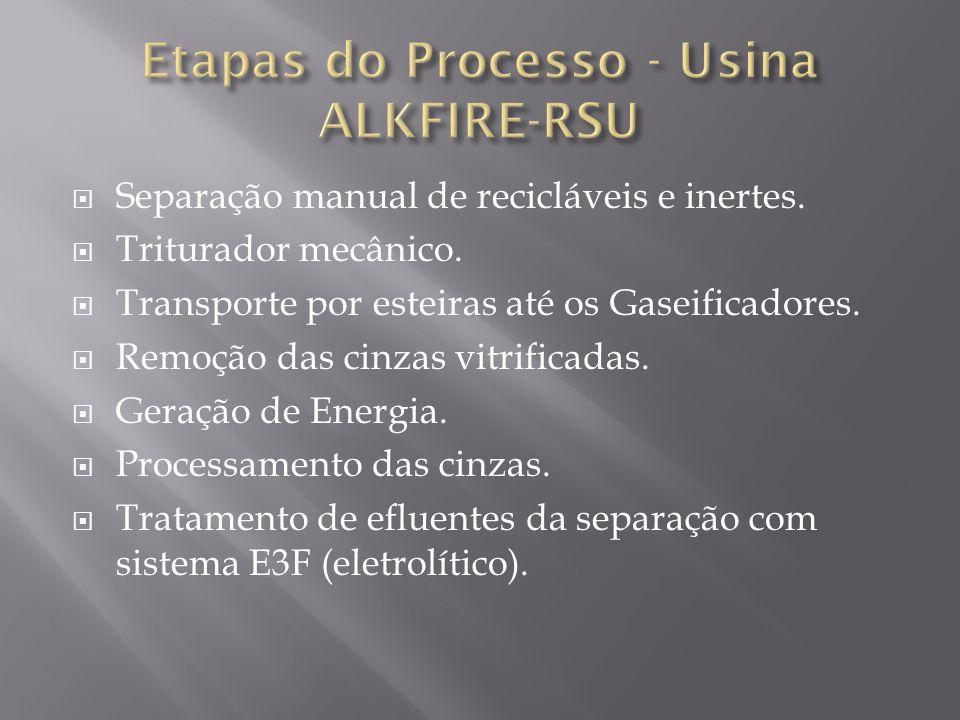 Etapas do Processo - Usina ALKFIRE-RSU