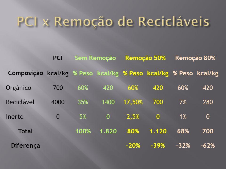 PCI x Remoção de Recicláveis
