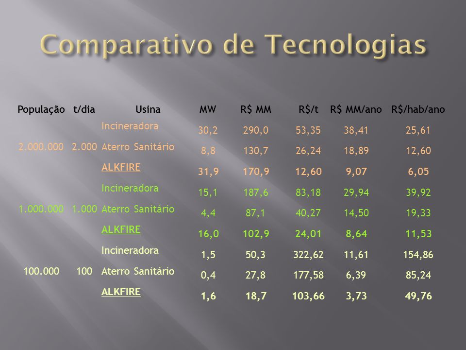 Comparativo de Tecnologias