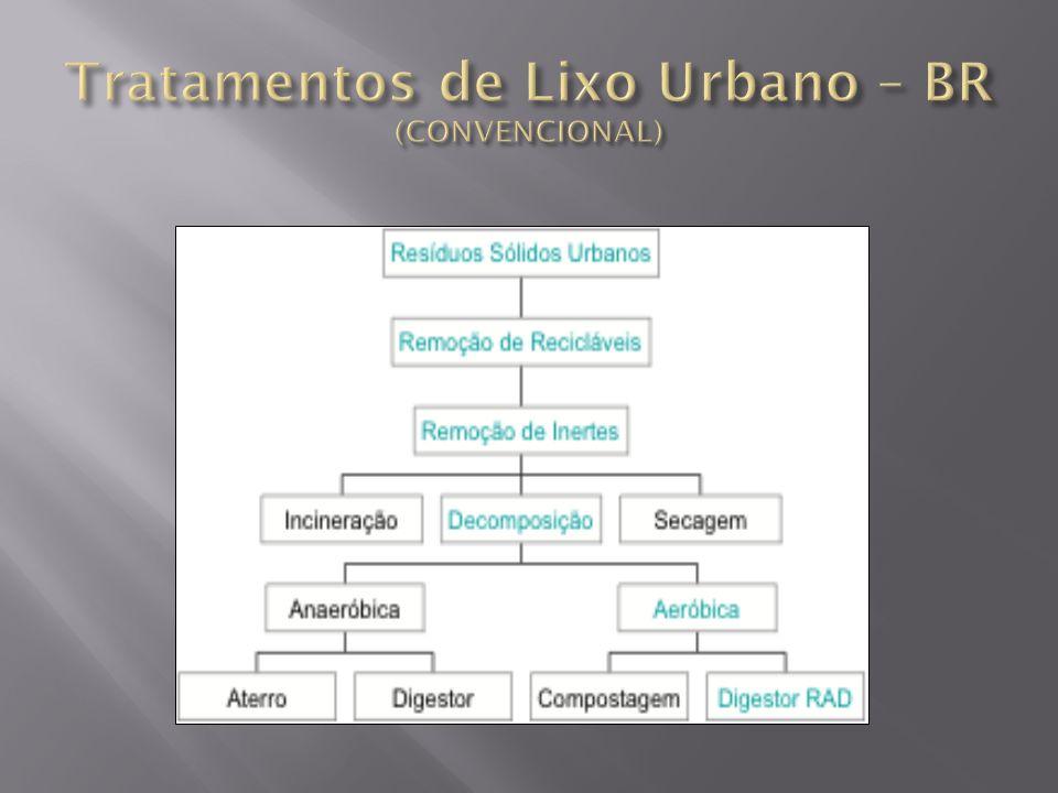 Tratamentos de Lixo Urbano – BR (CONVENCIONAL)