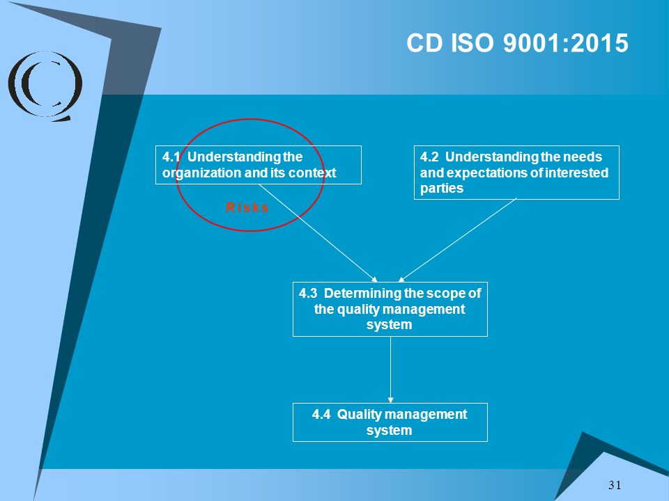 CD ISO 9001:2015 4.1 Understanding the organization and its context