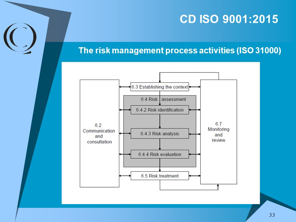 The risk management process activities (ISO 31000)