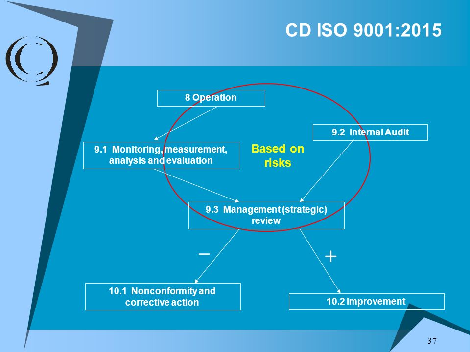 _ + CD ISO 9001:2015 Based on risks 8 Operation 9.2 Internal Audit