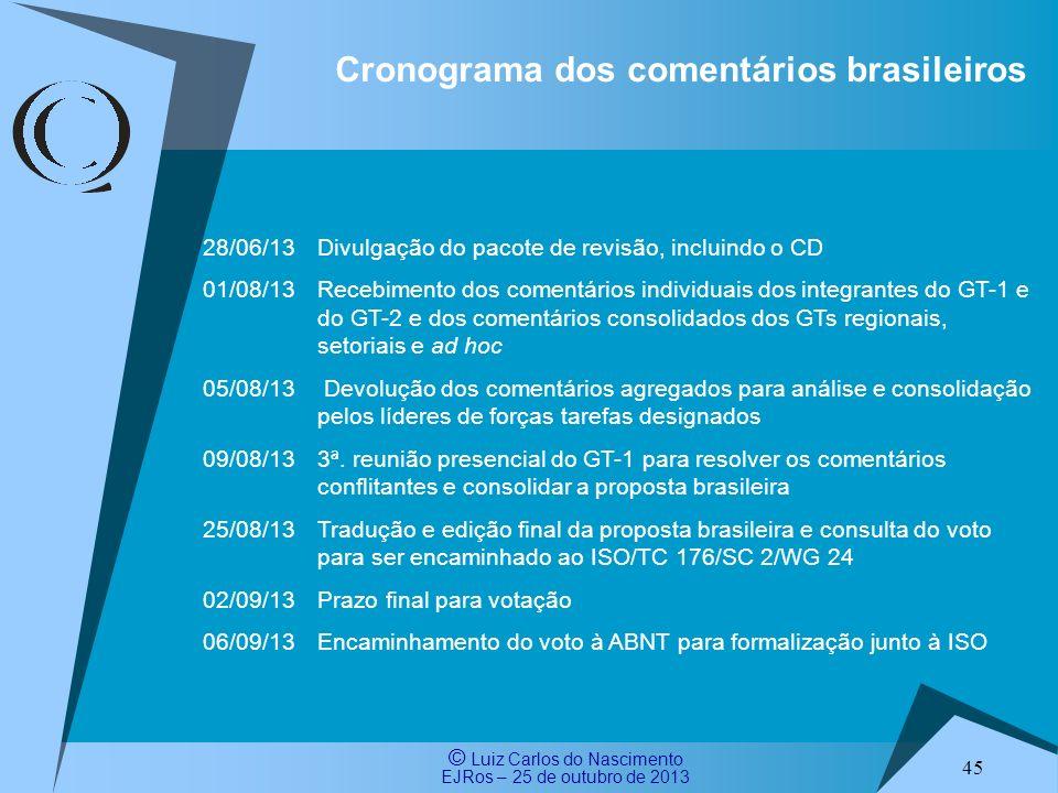 Cronograma dos comentários brasileiros