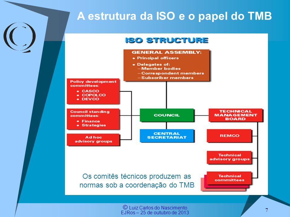 Os comitês técnicos produzem as normas sob a coordenação do TMB