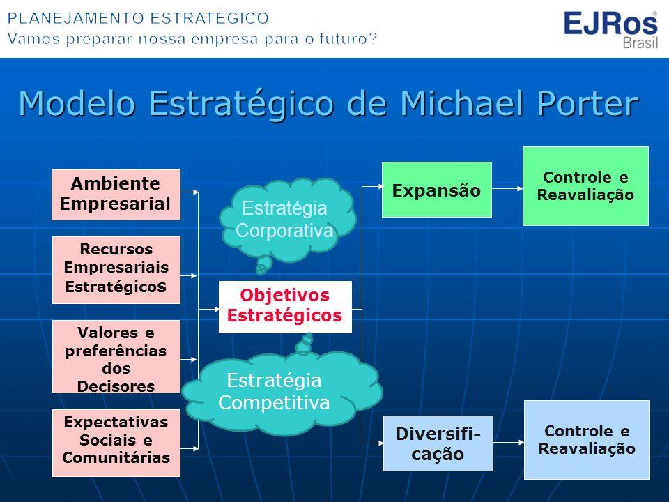 Modelo Estratégico de Michael Porter