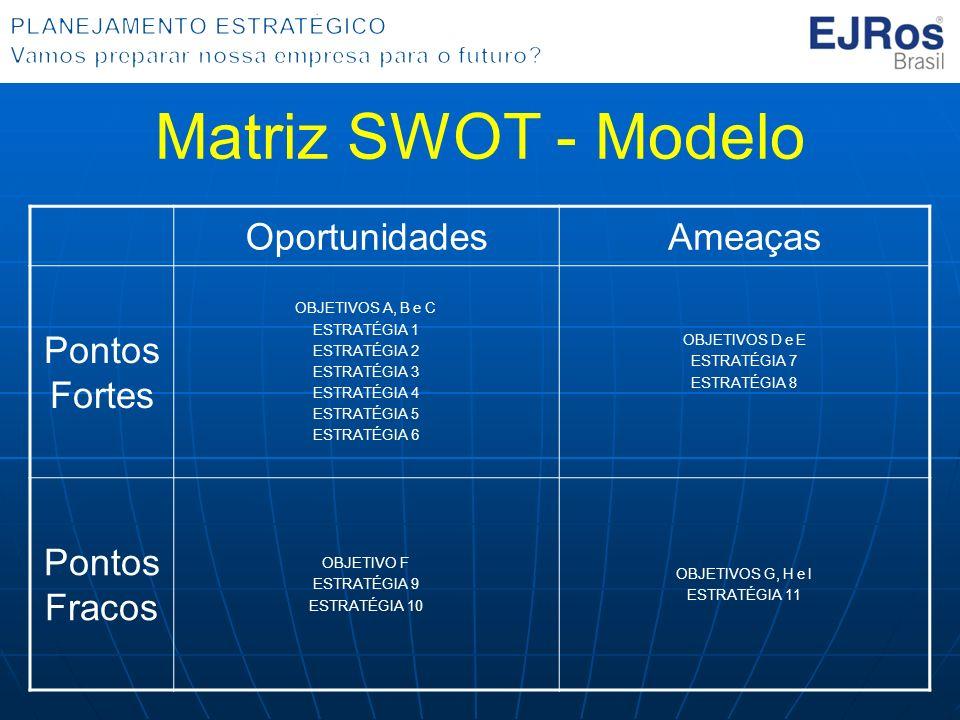 Matriz SWOT - Modelo Oportunidades Ameaças Pontos Fortes Pontos Fracos