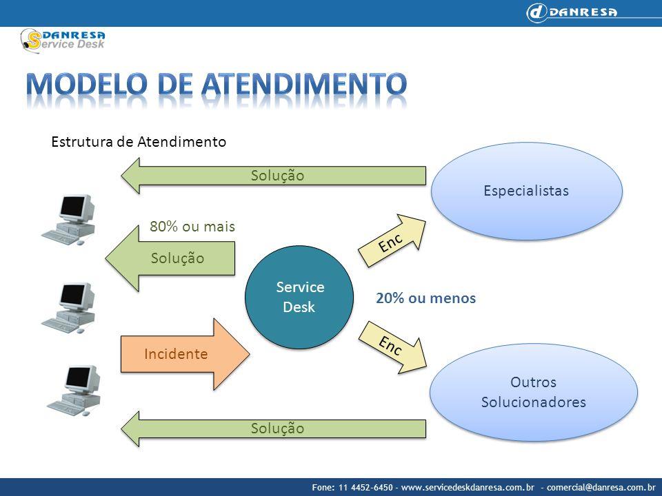 Modelo de atendimento Estrutura de Atendimento Especialistas Solução