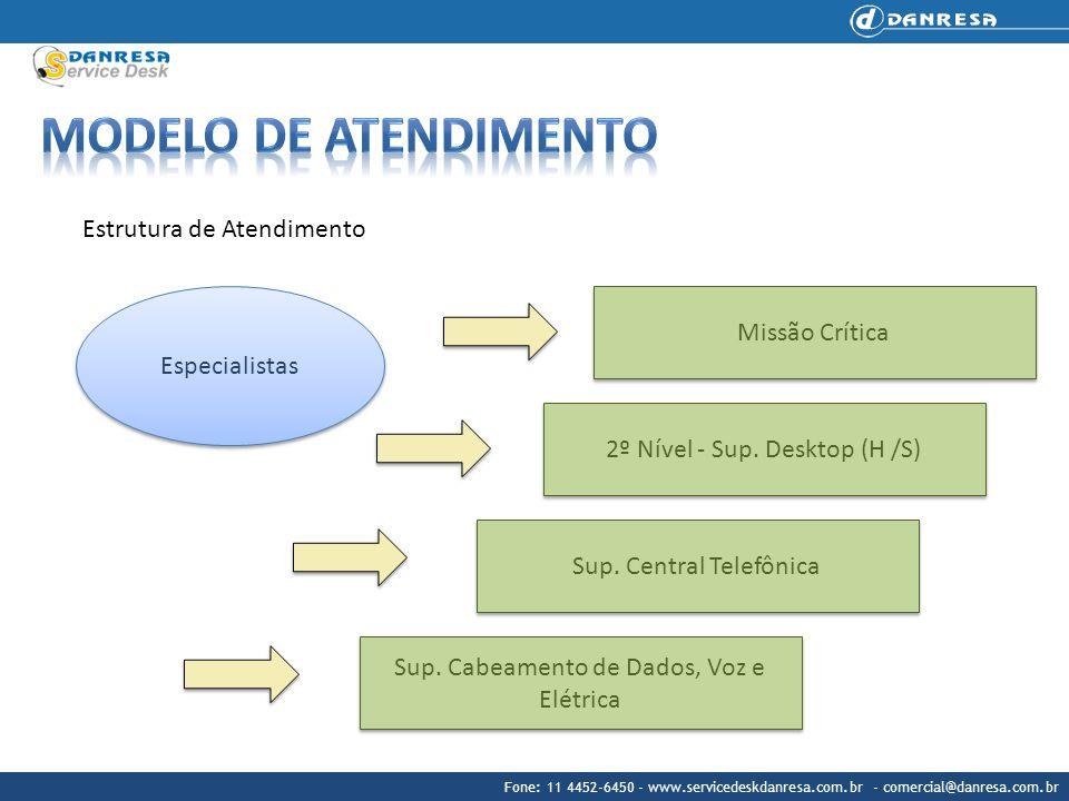 Modelo de atendimento Estrutura de Atendimento Missão Crítica