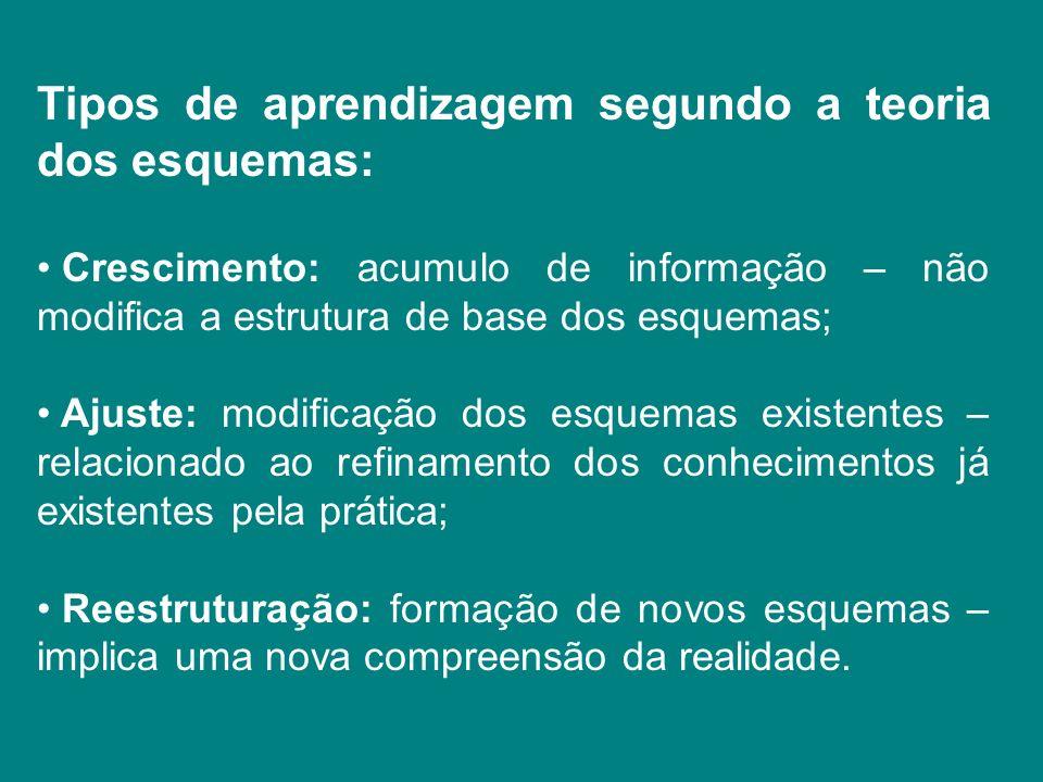 Tipos de aprendizagem segundo a teoria dos esquemas: