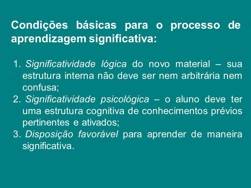 Condições básicas para o processo de aprendizagem significativa: