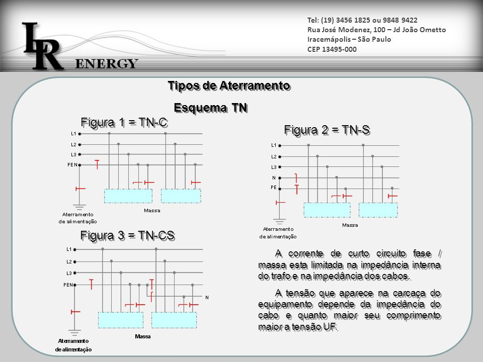 Tipos de Aterramento Esquema TN Figura 1 = TN-C Figura 2 = TN-S