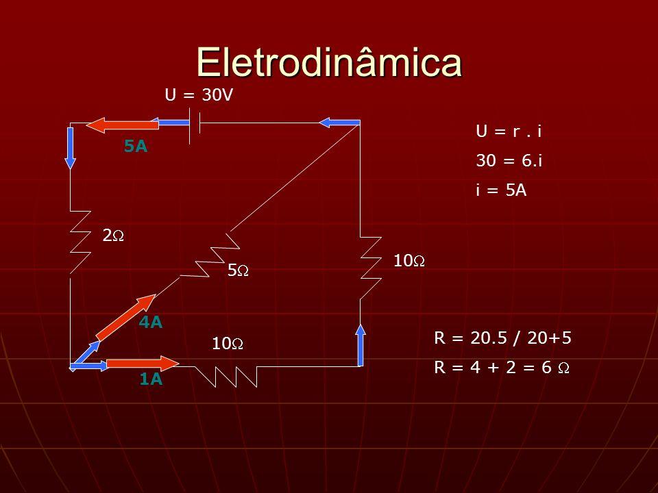 Eletrodinâmica U = 30V U = r . i 30 = 6.i 5A i = 5A 2 10 5 4A