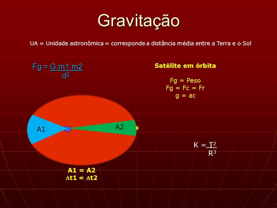 Gravitação Fg = G.m1.m2 d2 A2 A1 K = T2 R3 Satélite em órbita