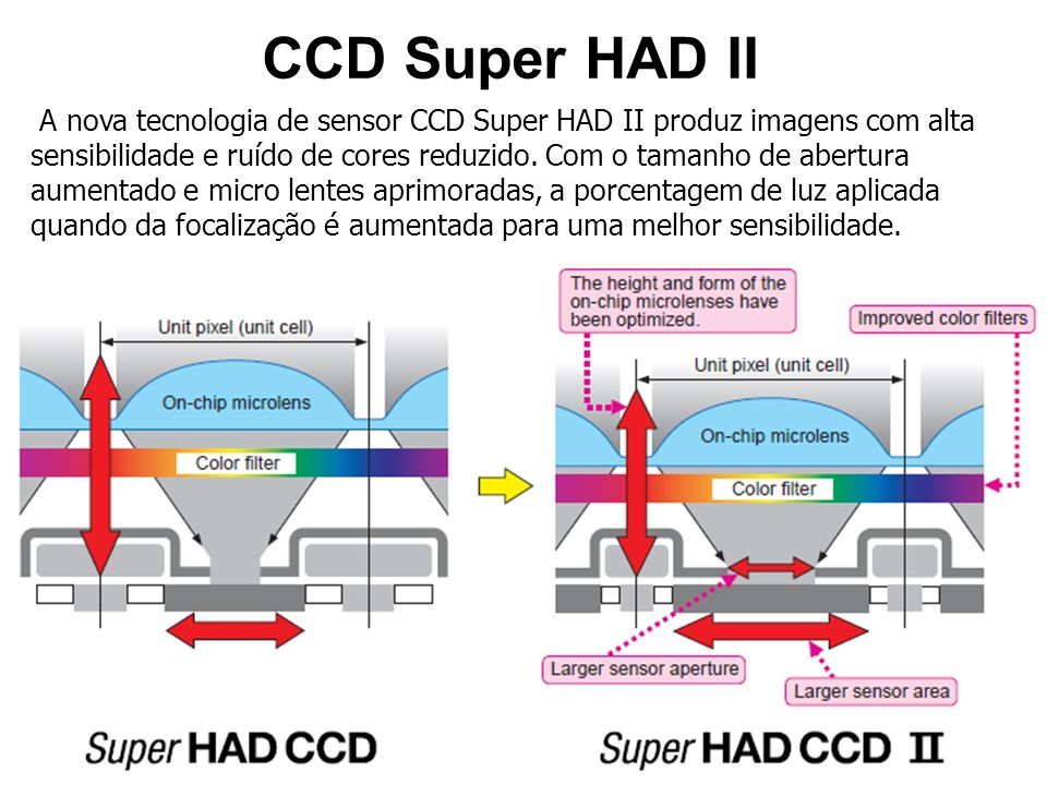 CCD Super HAD II