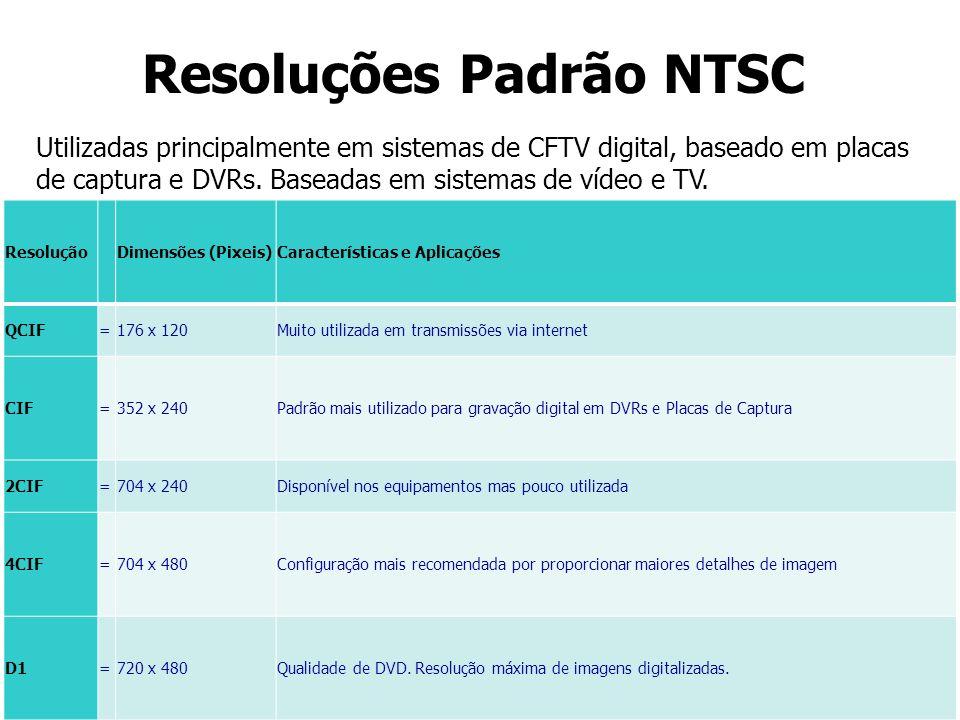 Resoluções Padrão NTSC