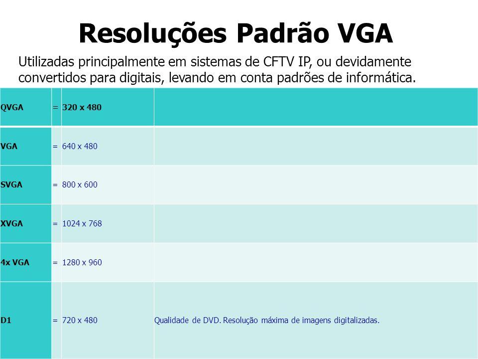 Resoluções Padrão VGA