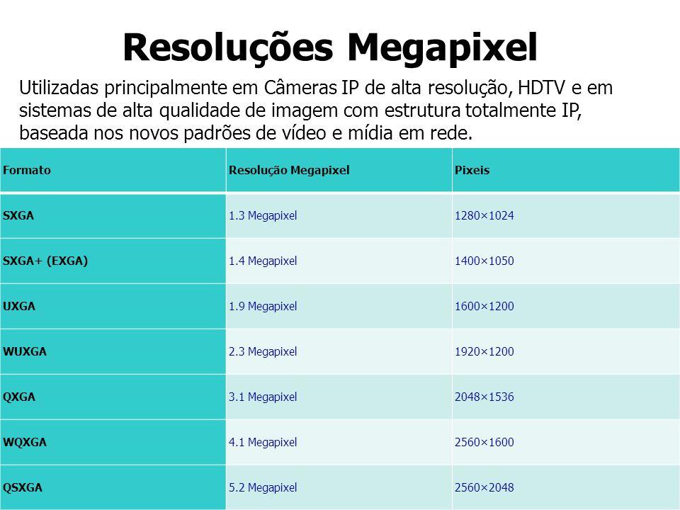 Resoluções Megapixel