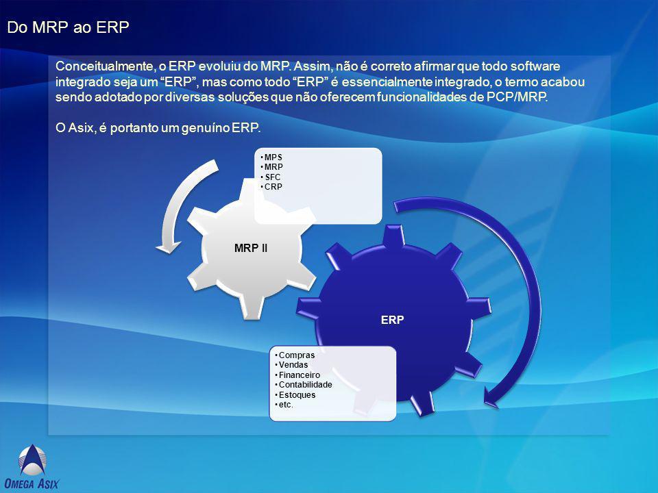 Do MRP ao ERP