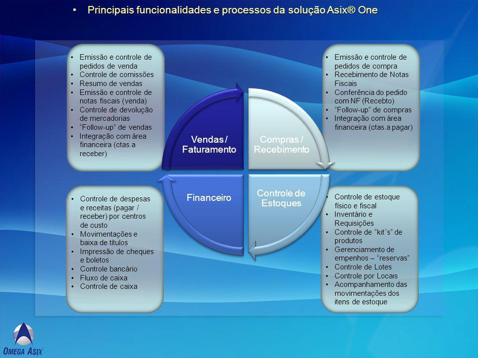 Principais funcionalidades e processos da solução Asix® One