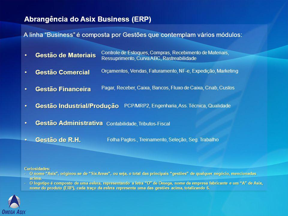 Abrangência do Asix Business (ERP)