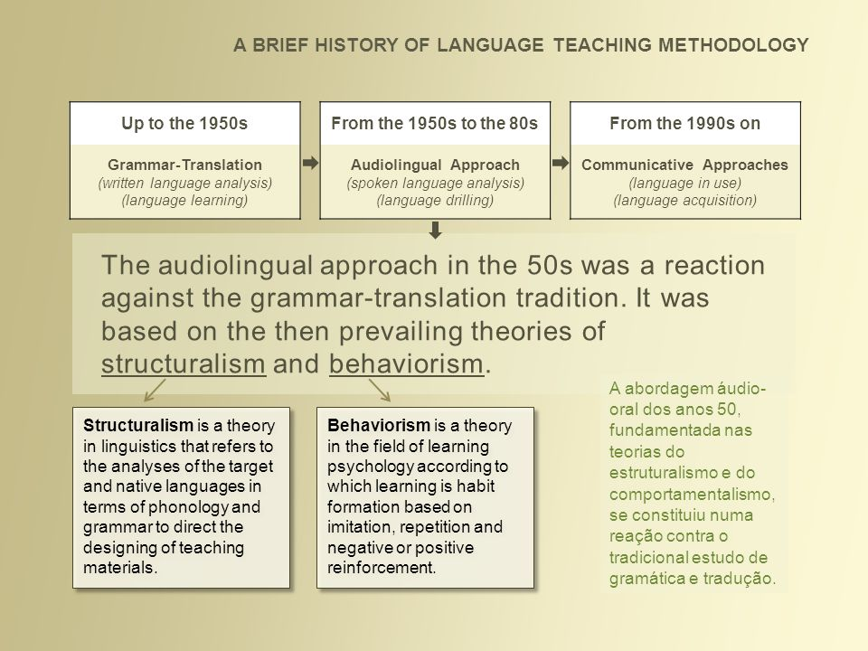 Audiolingual Approach Communicative Approaches