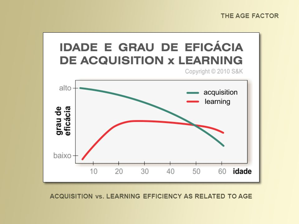 ACQUISITION vs. LEARNING EFFICIENCY AS RELATED TO AGE