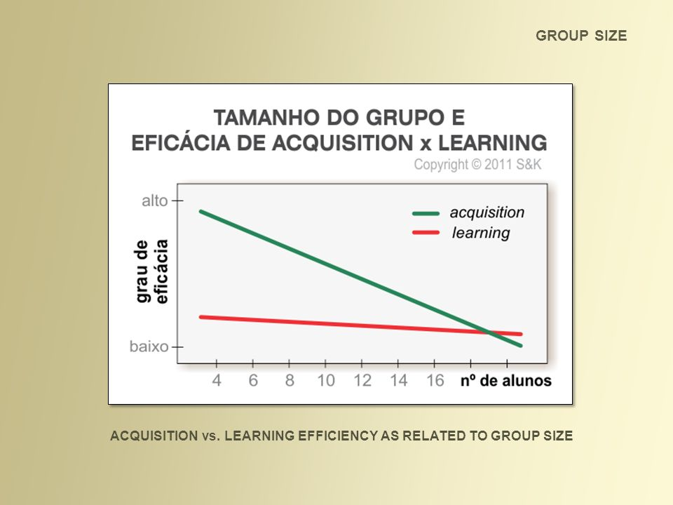 ACQUISITION vs. LEARNING EFFICIENCY AS RELATED TO GROUP SIZE