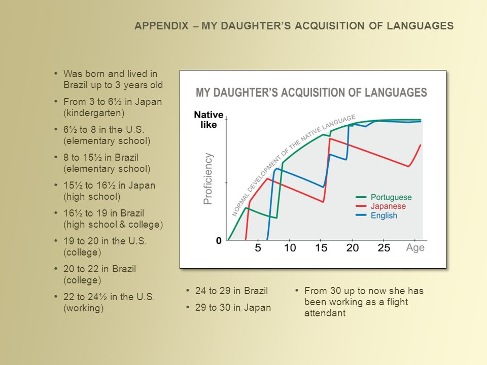 APPENDIX – MY DAUGHTER'S ACQUISITION OF LANGUAGES