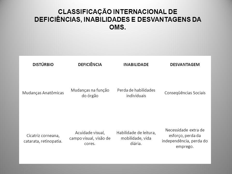 CLASSIFICAÇÃO INTERNACIONAL DE DEFICIÊNCIAS, INABILIDADES E DESVANTAGENS DA OMS.