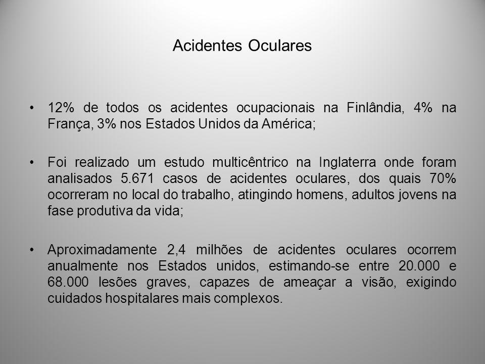 Acidentes Oculares 12% de todos os acidentes ocupacionais na Finlândia, 4% na França, 3% nos Estados Unidos da América;