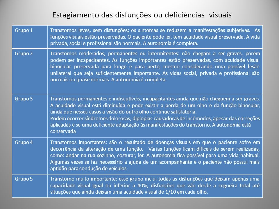 Estagiamento das disfunções ou deficiências visuais