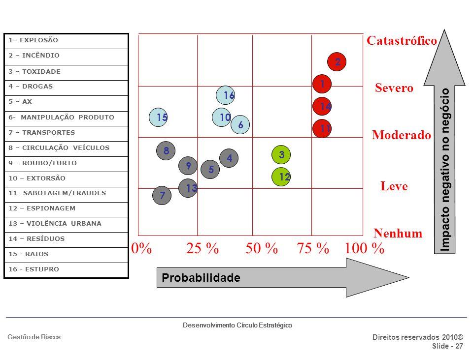 0% 25 % 50 % 75 % 100 % Catastrófico Severo Moderado Leve Nenhum