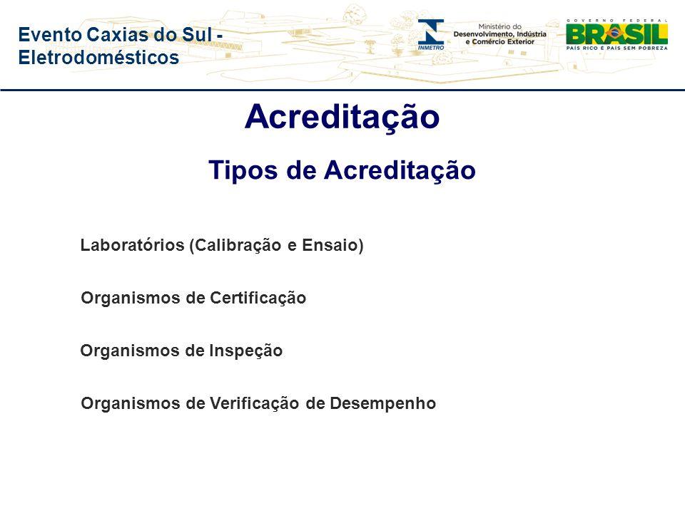 Acreditação Tipos de Acreditação Laboratórios (Calibração e Ensaio)