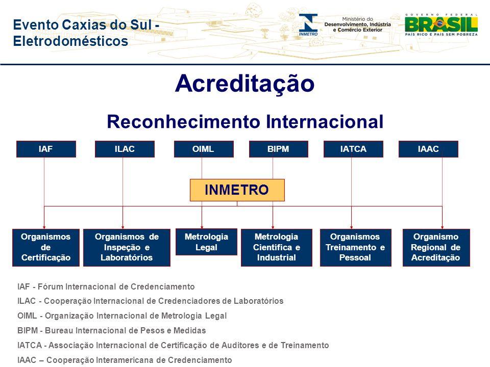 Acreditação Reconhecimento Internacional INMETRO IAF ILAC OIML BIPM