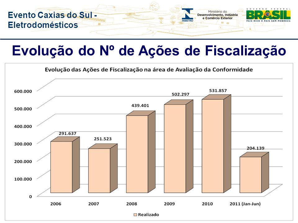Evolução do Nº de Ações de Fiscalização