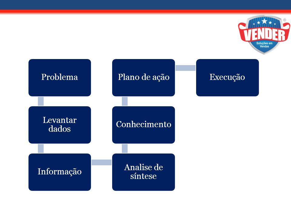Problema Levantar dados Informação Analise de síntese Conhecimento Plano de ação Execução