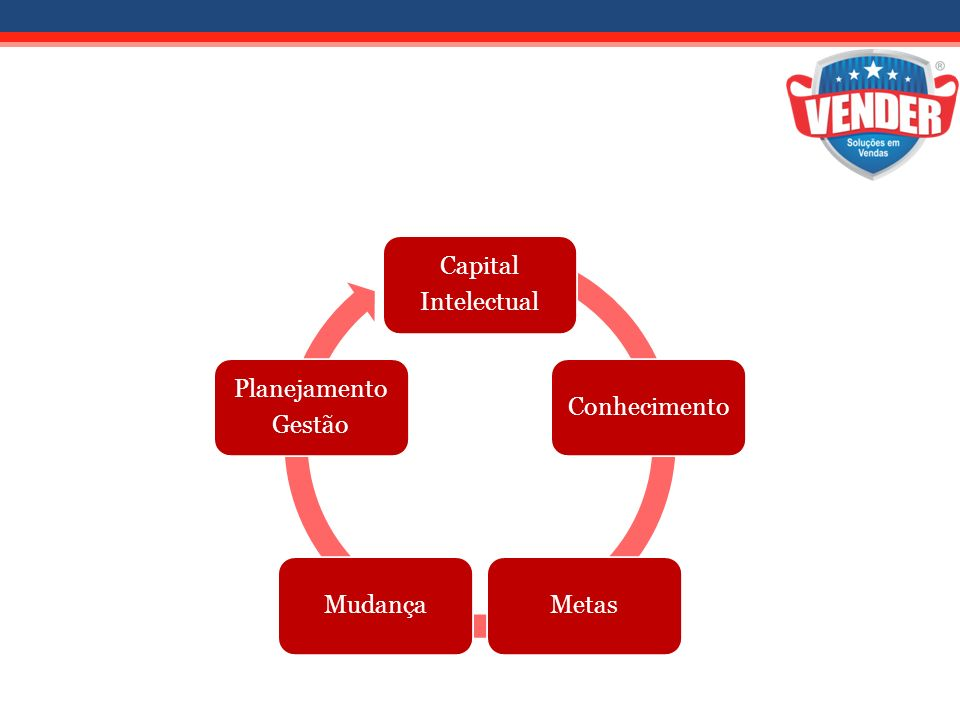 Capital Intelectual Conhecimento Metas Mudança Planejamento Gestão