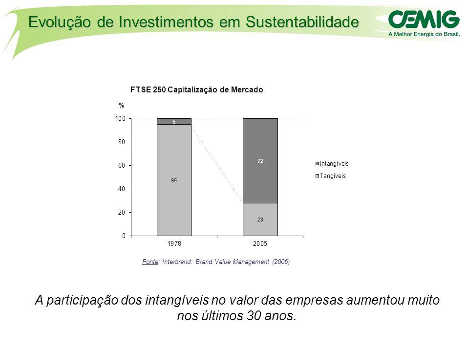 Evolução de Investimentos em Sustentabilidade