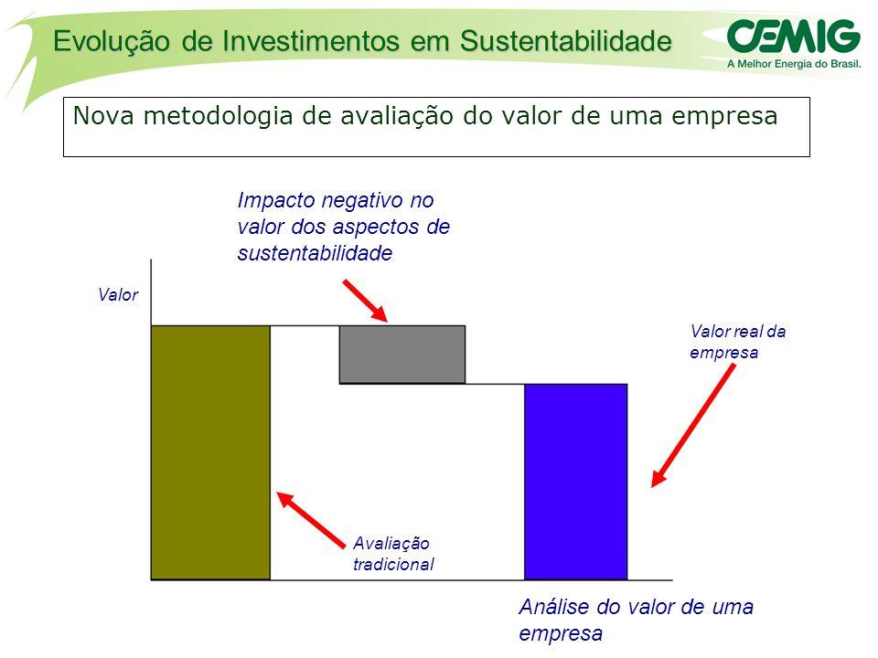 Nova metodologia de avaliação do valor de uma empresa