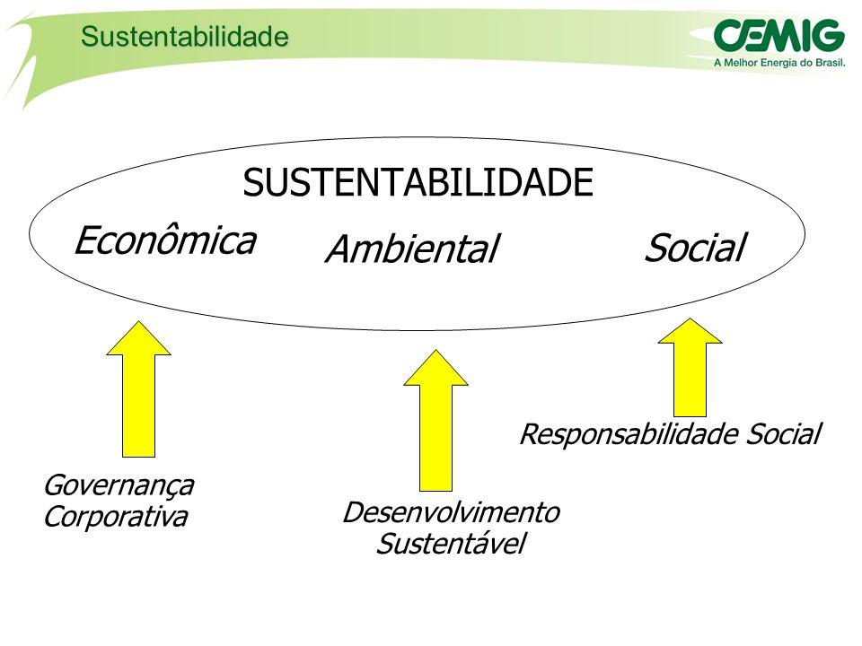 SUSTENTABILIDADE Econômica Ambiental Social Sustentabilidade