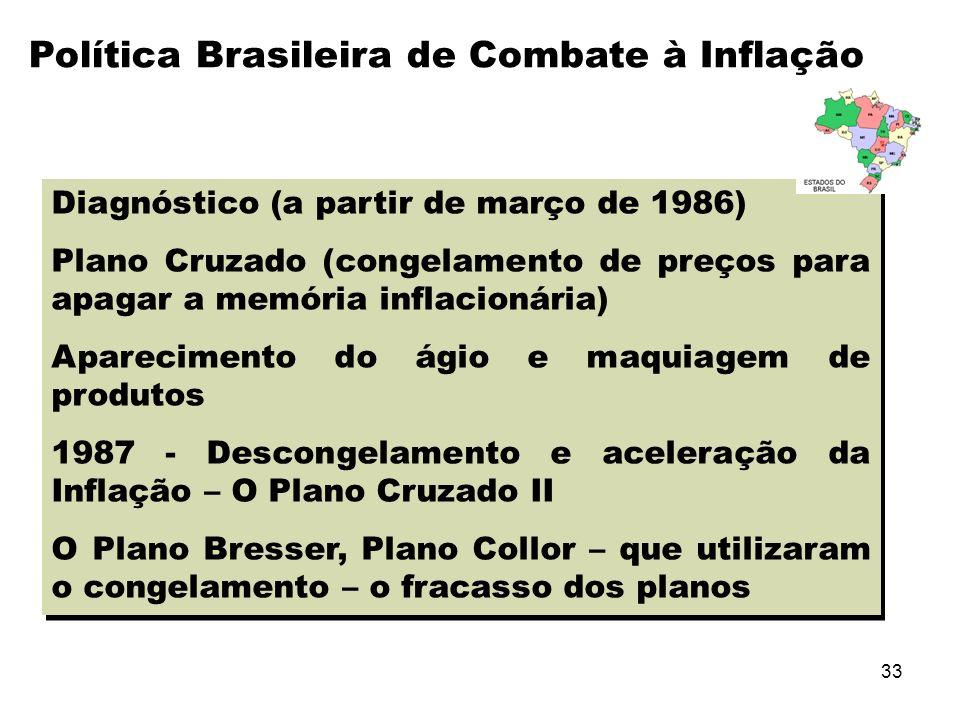 Política Brasileira de Combate à Inflação