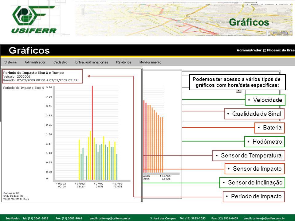 Gráficos Velocidade Qualidade de Sinal Bateria Hodômetro