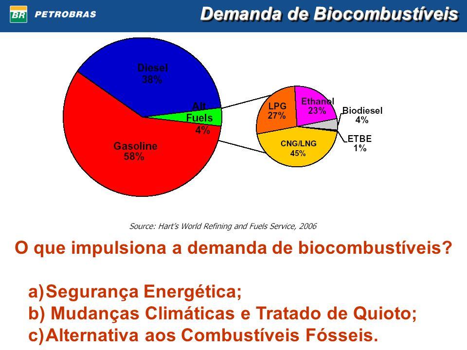 O que impulsiona a demanda de biocombustíveis