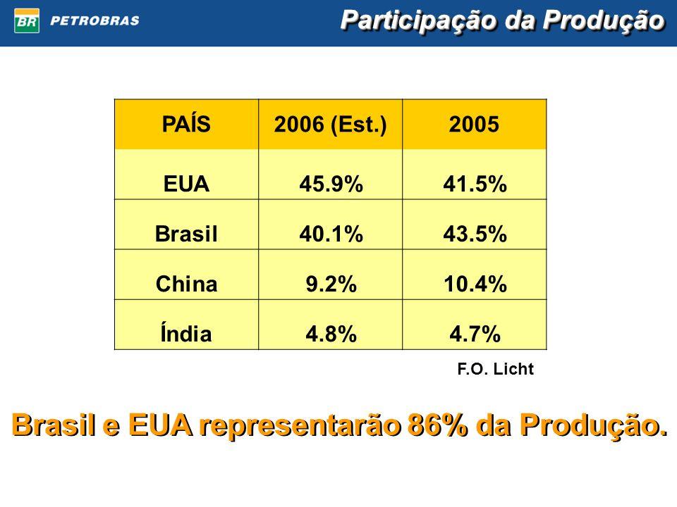 Brasil e EUA representarão 86% da Produção.