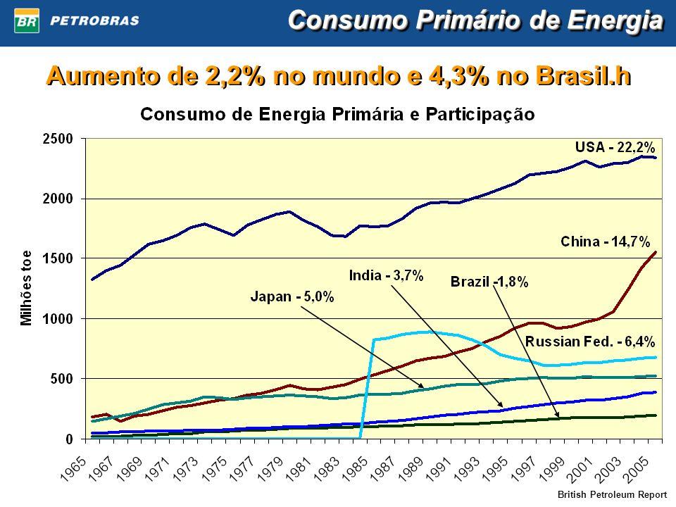 Aumento de 2,2% no mundo e 4,3% no Brasil.h